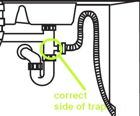 Dishwasher Drain Diagram marked up