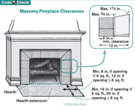 Fireplace hearth extension rules