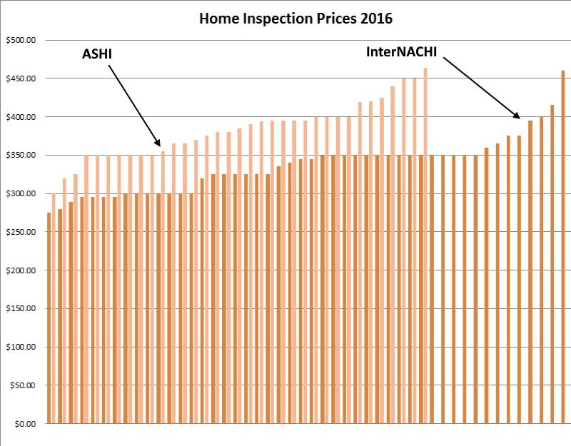 Home Inspection Prices 2016