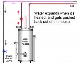 Thermal expansion of water and the role of an expansion tank