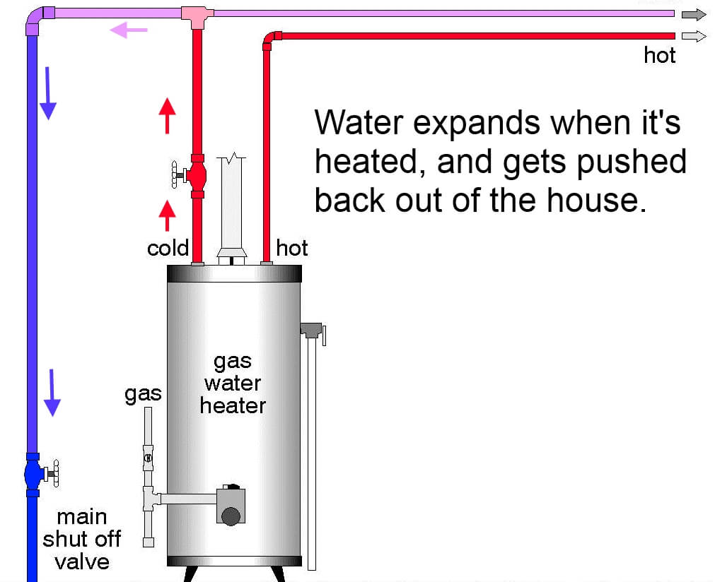 thermal expansion of water and the role of an expansion piping diagram for two water heaters piping diagram for water softener