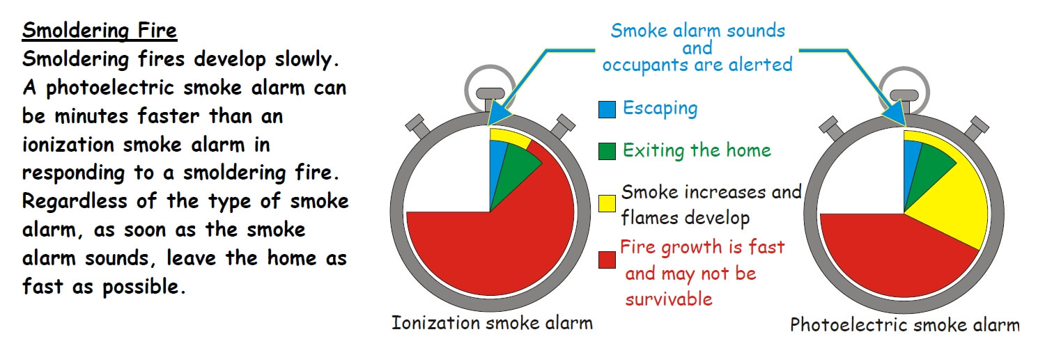 advantages and disadvantages of an ionization smoke detectors However, ionization detectors also pose risks of  other disadvantages advantages americium smoke detectors pages optical smoke and fire alarm detectors.