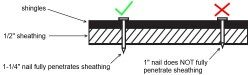 Short shingle nail diagram