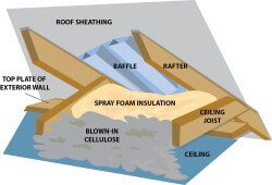 Foam insulation at eave