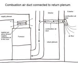 Combustion Air Connected to Return Plenum