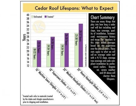 Life expectancy of cedar roofs in Minnesota