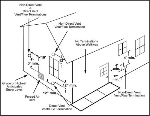 can you install a high efficiency furnace with only one pipe Nordyne Electric Furnace Wiring Diagram goodman vent terminal diagram