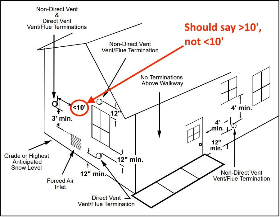 Every Single One Of Them Had Instructions For A Direct Vent And Non Installation The Diagram Below From Goodman Shows Diffe Venting