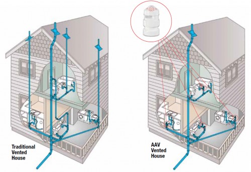 air admittance valves