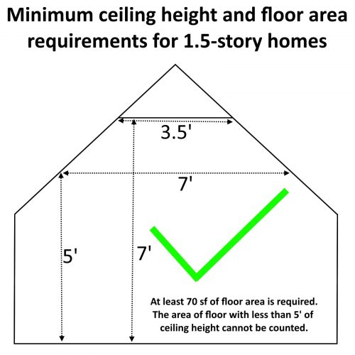 Ceiling height requirements
