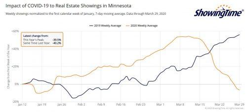 ShowingTime showings graph
